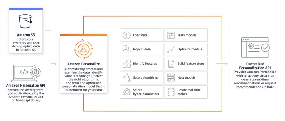amazon-personalize-scheme-1