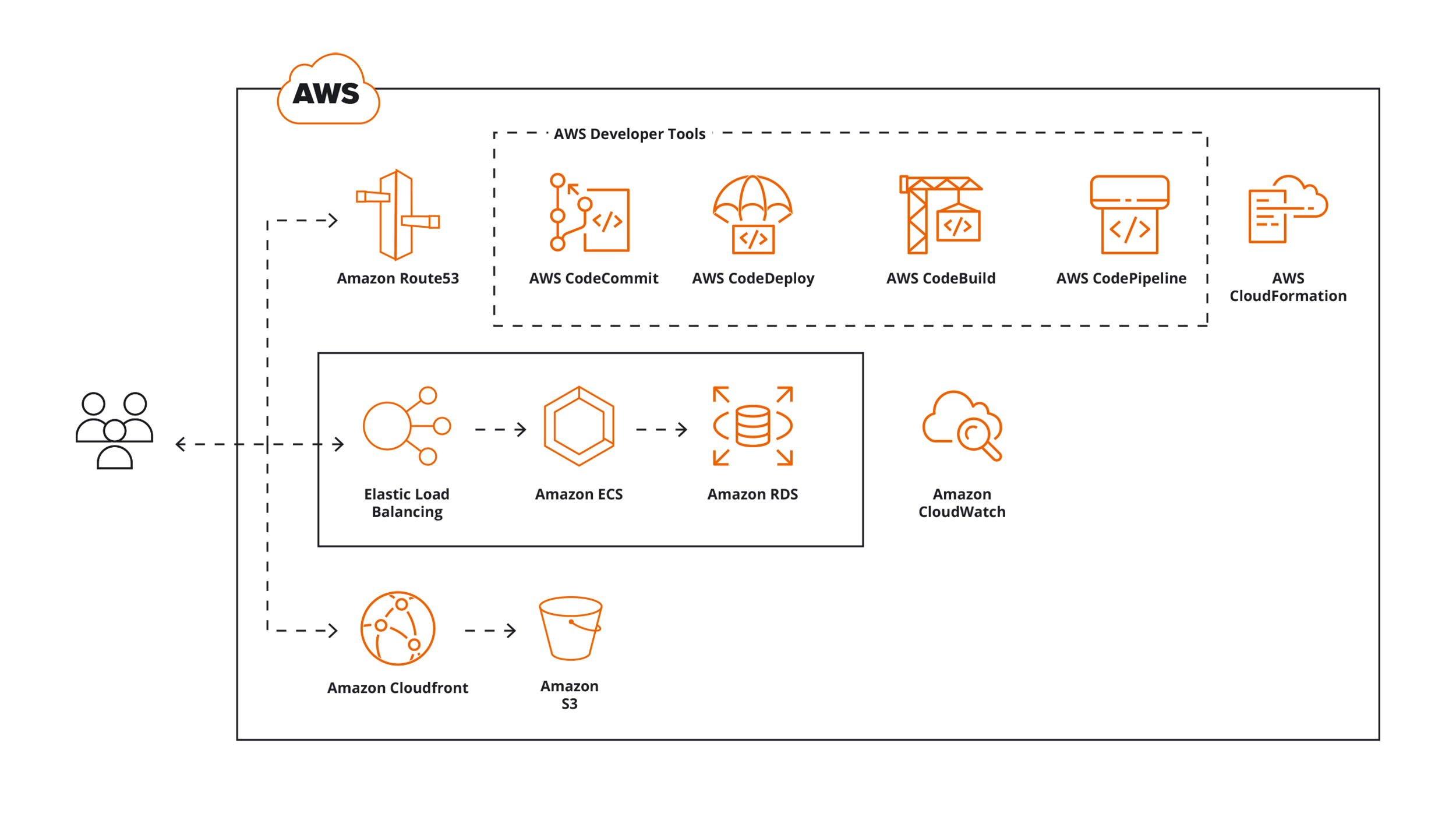 aws-cloud-2