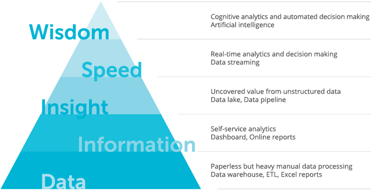 Big Data Maturity: Where Are You in the Journey? | SoftServe