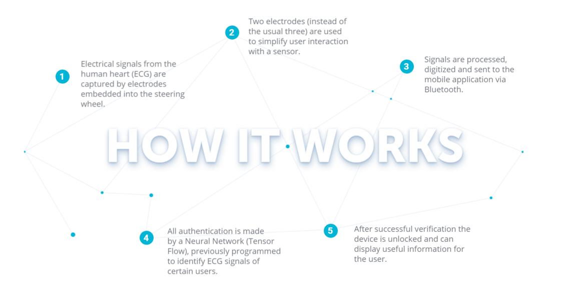 biolock-ecg-authentication