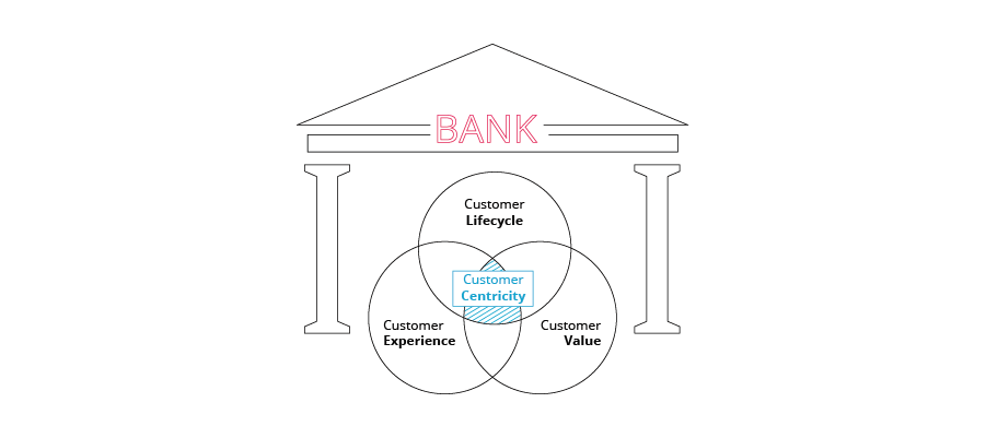 customer-centricity-transform-financial-services