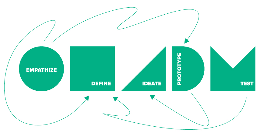 design-thinking-standard-3