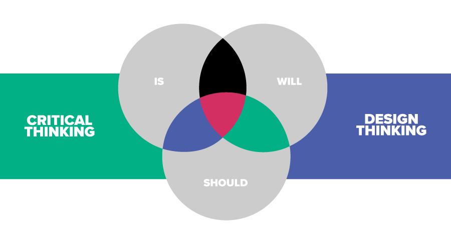 design-thinking-standard