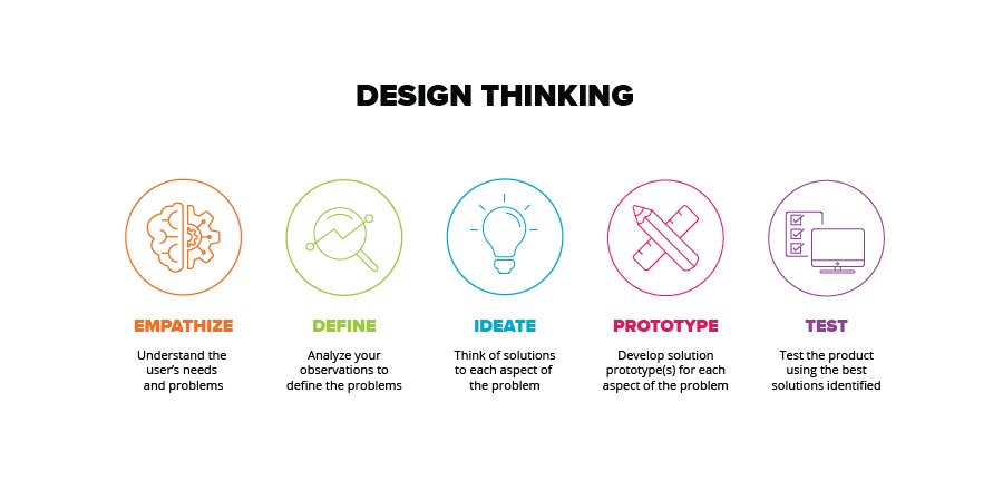 financial-services-design-thinking