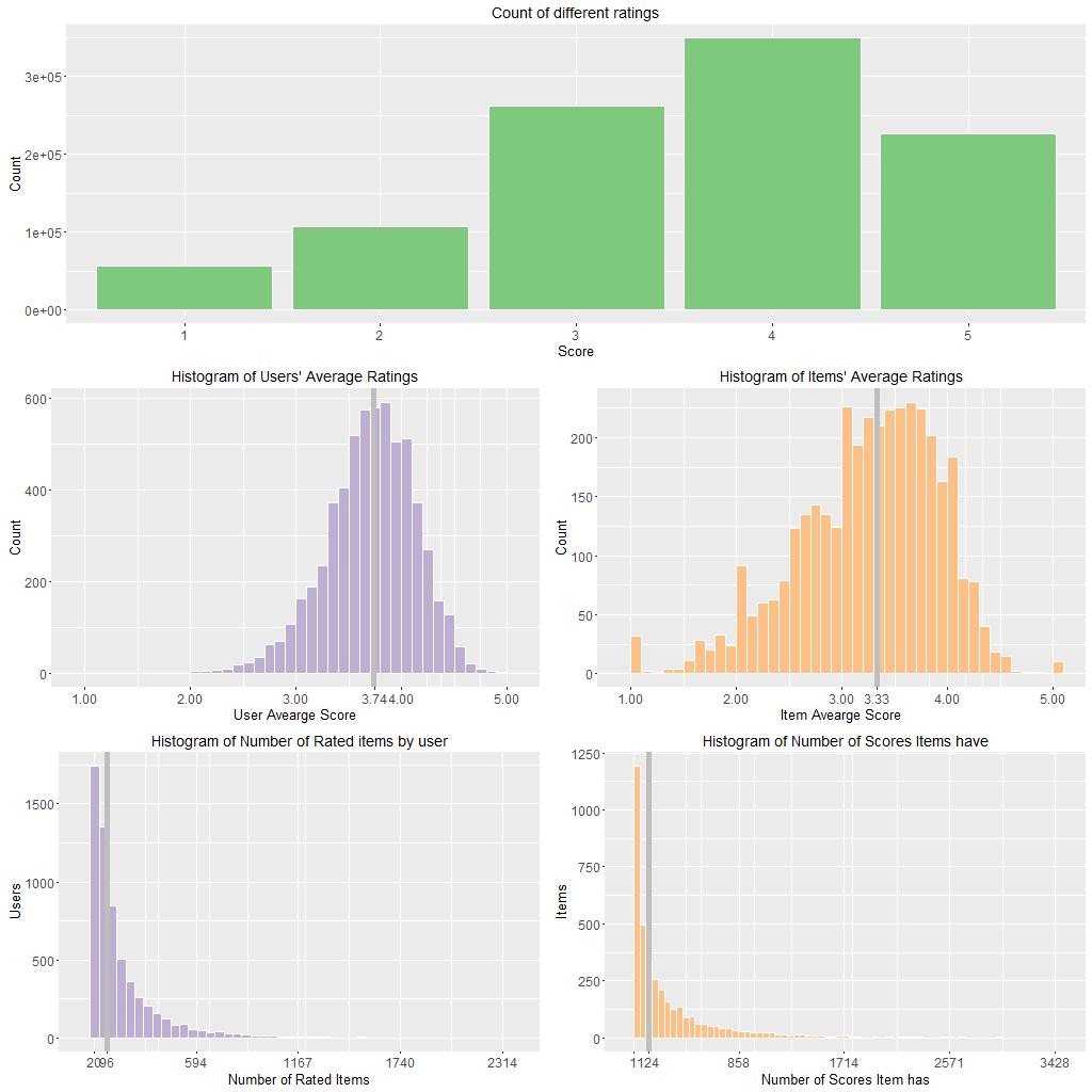 recommender-systems-comparison-algorithm-1