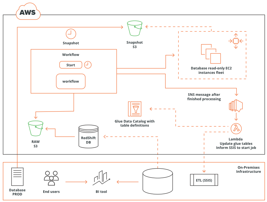 aws-data-management