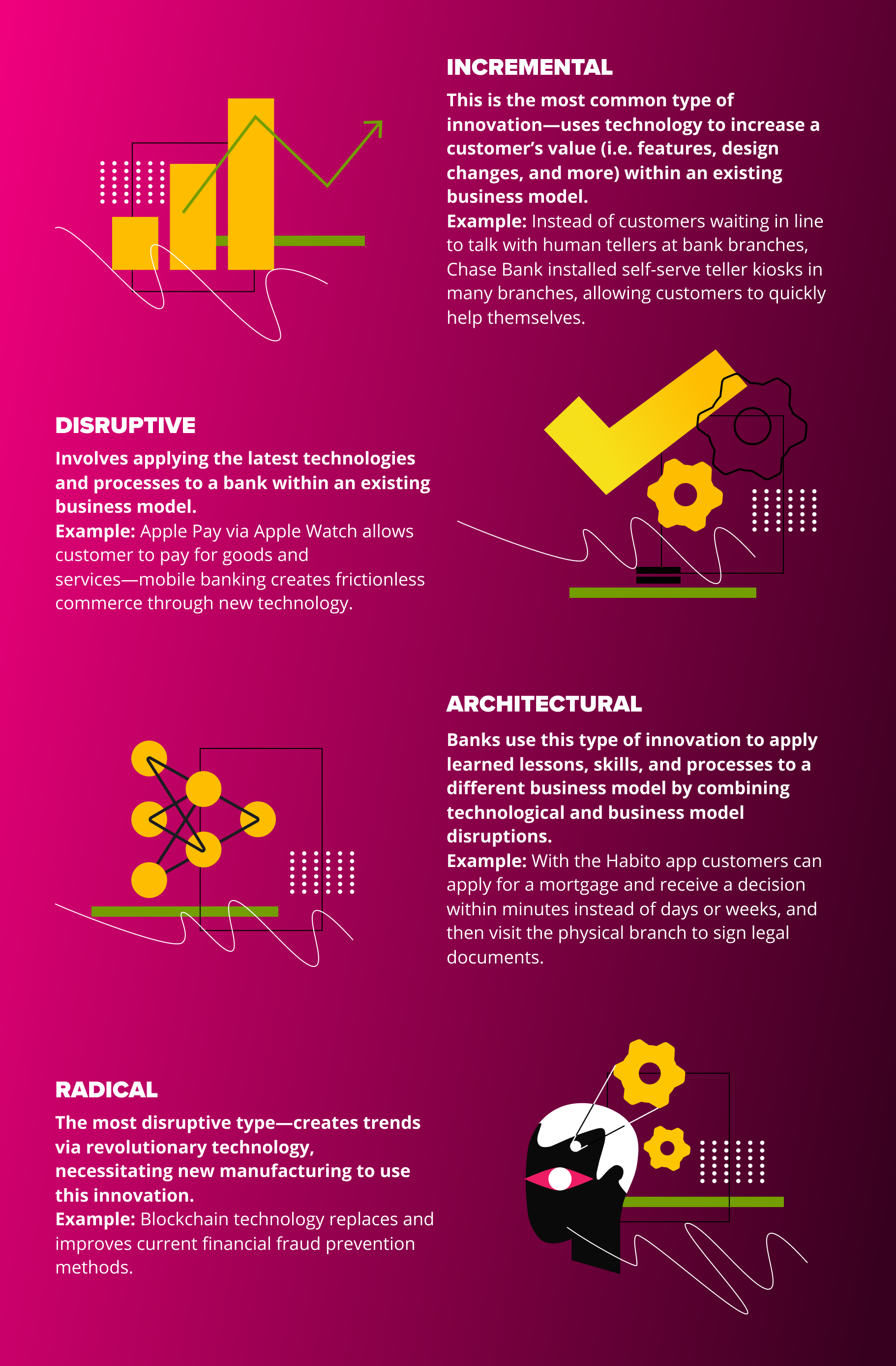 banking-innovation-types