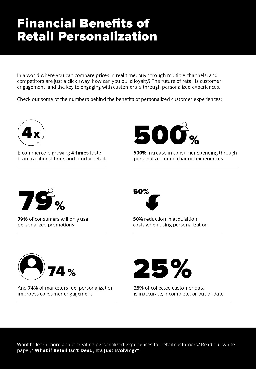 financial-benefits-retail-personalization-infographics
