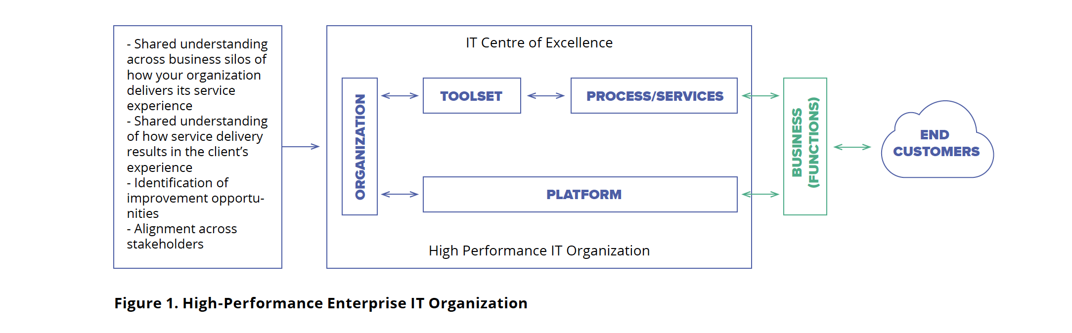 high-perfromance-it-org