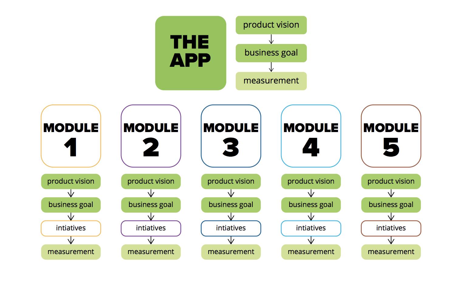 product-team-management-retailer