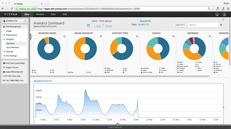 yottaa-softserve-builds-analytics-in-the-cloud-for-yottaa